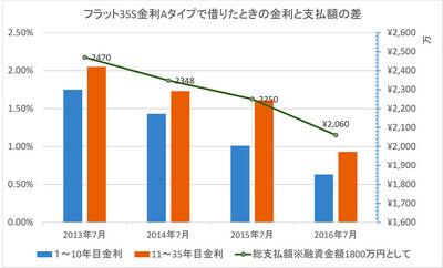 20160707グラフ.jpg